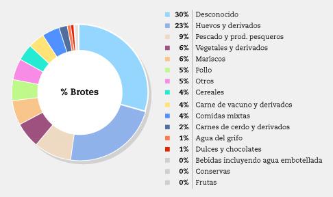 Gráfico Intoxicaciones Alimentaras 2014 - OCU
